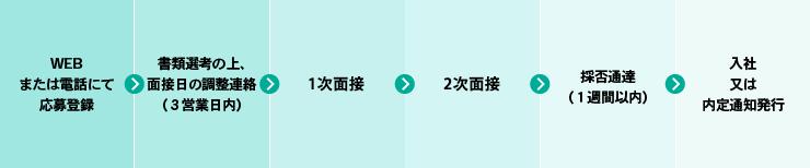げんき堂整骨院/げんき堂鍼灸院 イオン時津