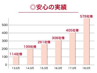 株式会社日本ワークプレイス